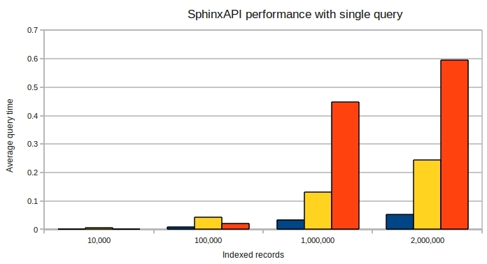 single queries plain/RT indexes comparison